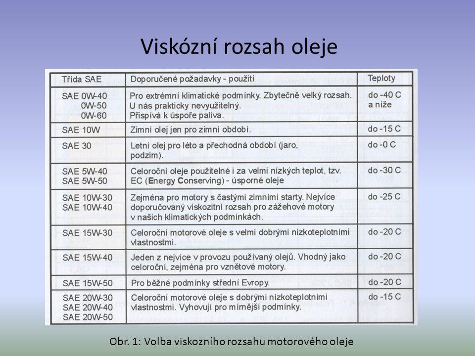 Viskózní rozsah oleje Obr. 1: Volba viskozního rozsahu motorového oleje