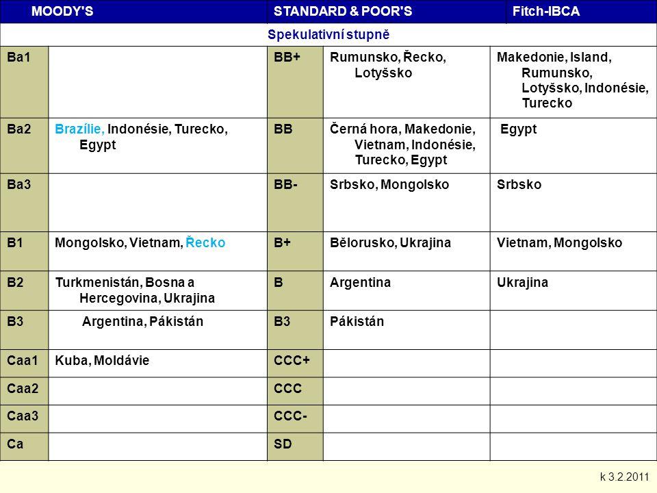MOODY SSTANDARD & POOR SFitch-IBCA Spekulativní stupně Ba1BB+Rumunsko, Řecko, Lotyšsko Makedonie, Island, Rumunsko, Lotyšsko, Indonésie, Turecko Ba2Brazílie, Indonésie, Turecko, Egypt BBČerná hora, Makedonie, Vietnam, Indonésie, Turecko, Egypt Egypt Ba3BB-Srbsko, MongolskoSrbsko B1Mongolsko, Vietnam, ŘeckoB+Bělorusko, UkrajinaVietnam, Mongolsko B2Turkmenistán, Bosna a Hercegovina, Ukrajina BArgentinaUkrajina B3 Argentina, PákistánB3Pákistán Caa1Kuba, MoldávieCCC+ Caa2CCC Caa3CCC- CaSD k 3.2.2011