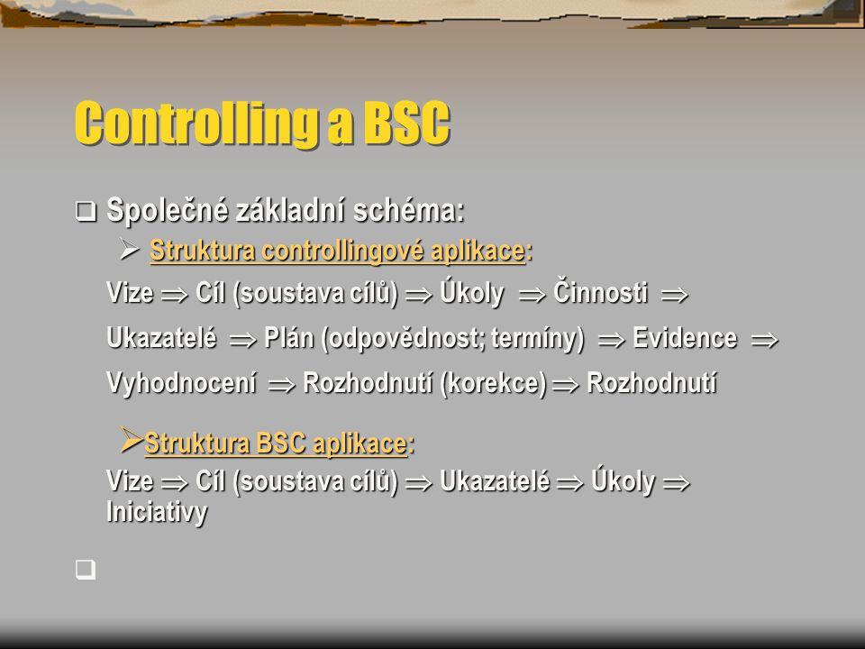 Controlling a BSC  Společné základní schéma:  Struktura controllingové aplikace: Vize  Cíl (soustava cílů)  Úkoly  Činnosti  Ukazatelé  Plán (odpovědnost; termíny)  Evidence  Vyhodnocení  Rozhodnutí (korekce)  Rozhodnutí  Struktura BSC aplikace: Vize  Cíl (soustava cílů)  Ukazatelé  Úkoly  Iniciativy 