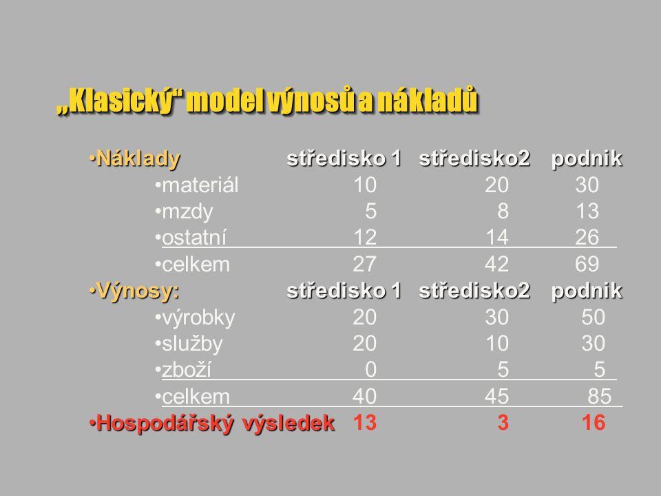 """"""" Klasický model výnosů a nákladů Nákladystředisko 1středisko2podnikNákladystředisko 1středisko2podnik materiál 1020 30 mzdy 5 8 13 ostatní1214 26 celkem2742 69 Výnosy: středisko 1středisko2podnikVýnosy: středisko 1středisko2podnik výrobky2030 50 služby2010 30 zboží 0 5 5 celkem4045 85 Hospodářský výsledekHospodářský výsledek 13 3 16"""