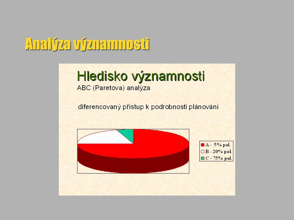 Analýza významnosti
