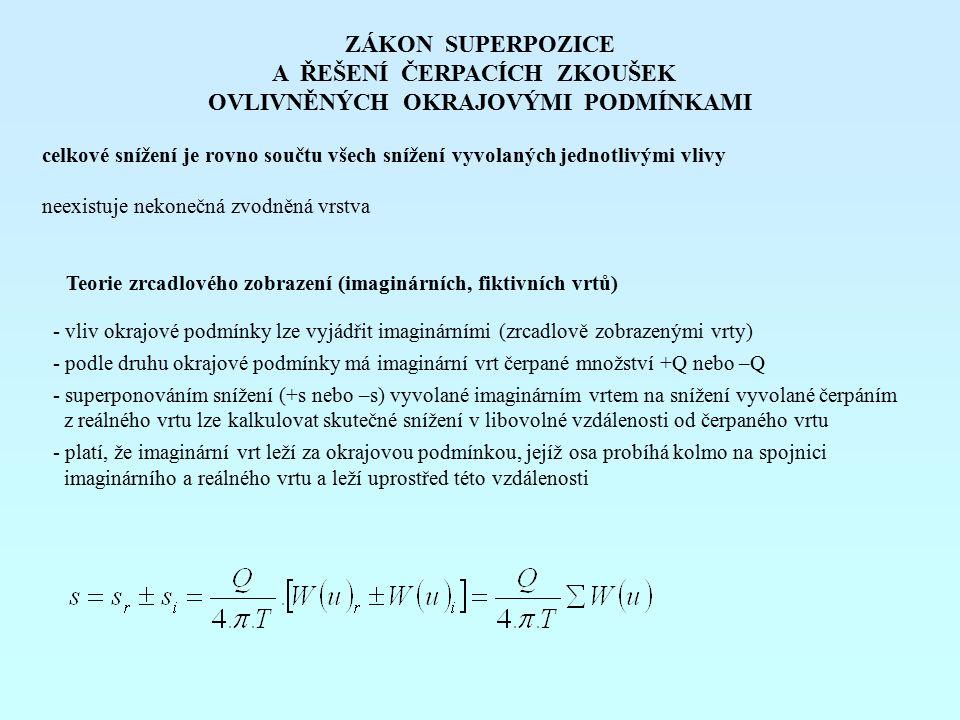 APLIKACE ZÁKONA SUPERPOZICE V PRAXI při známých hydraulických parametrech (T a S) zkonstruujeme jednoduchý graf (matematický model) závislosti snížení na čase a vzdálenosti od čerpaného objektu – pro konstantní Q uvažujeme zjednodušení – jinak nutné řešit numericky