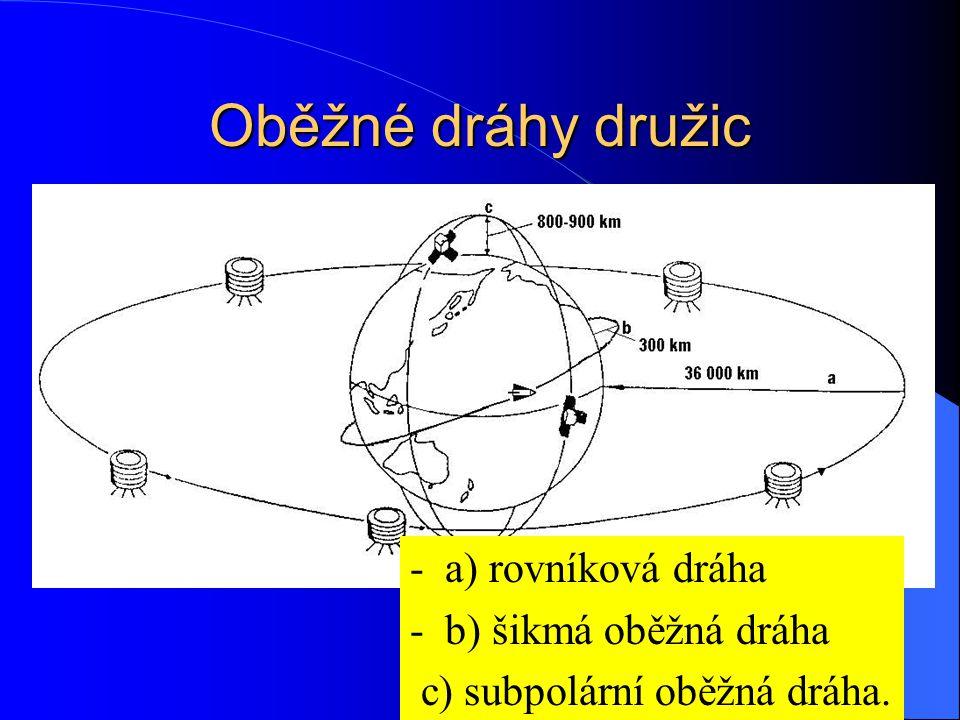Oběžné dráhy družic - a) rovníková dráha - b) šikmá oběžná dráha c) subpolární oběžná dráha.