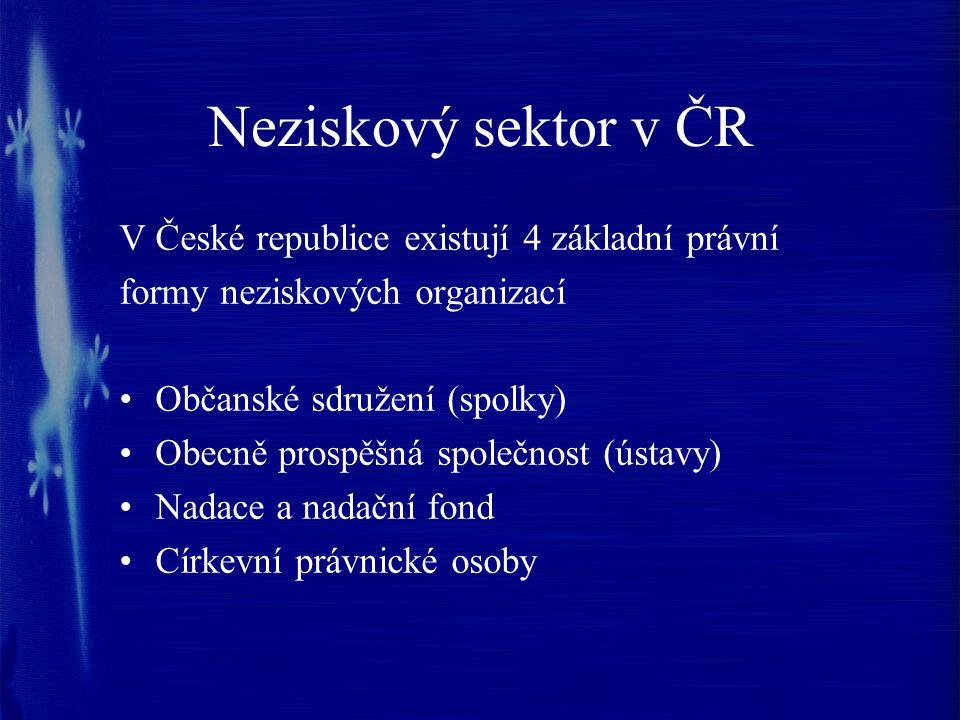 Neziskový sektor v ČR V České republice existují 4 základní právní formy neziskových organizací Občanské sdružení (spolky) Obecně prospěšná společnost (ústavy) Nadace a nadační fond Církevní právnické osoby