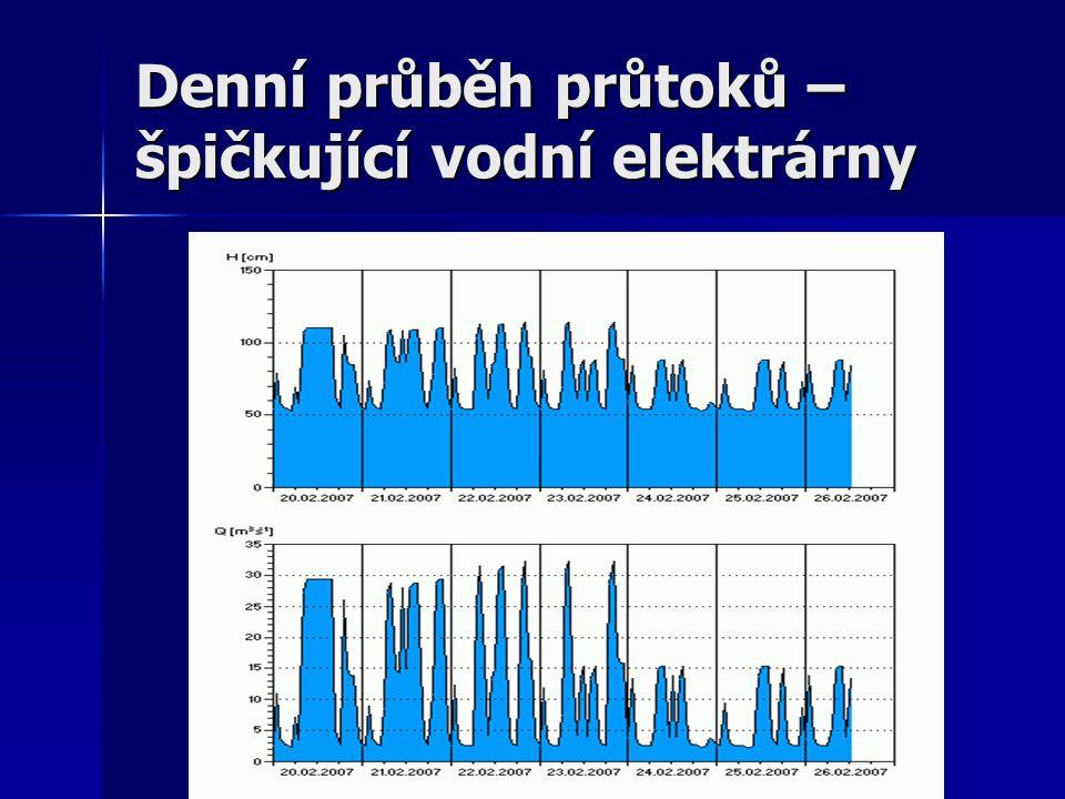 51015202530 0 5 10 15 20 Evening peak (max.16.3 m 3 /s) Morning peak (max.