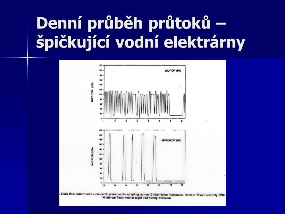 Změna hydraulických parametrů – max.a min. průtoky Změna hydraulických parametrů – max.