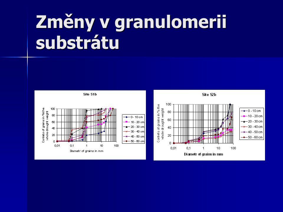 Změny v organické hmotě v sedimentech