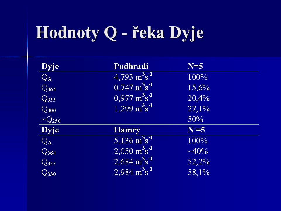 Vliv změn hydrologie a fyz.-chem. parametrů Populace a druhová úroveň Populace a druhová úroveň
