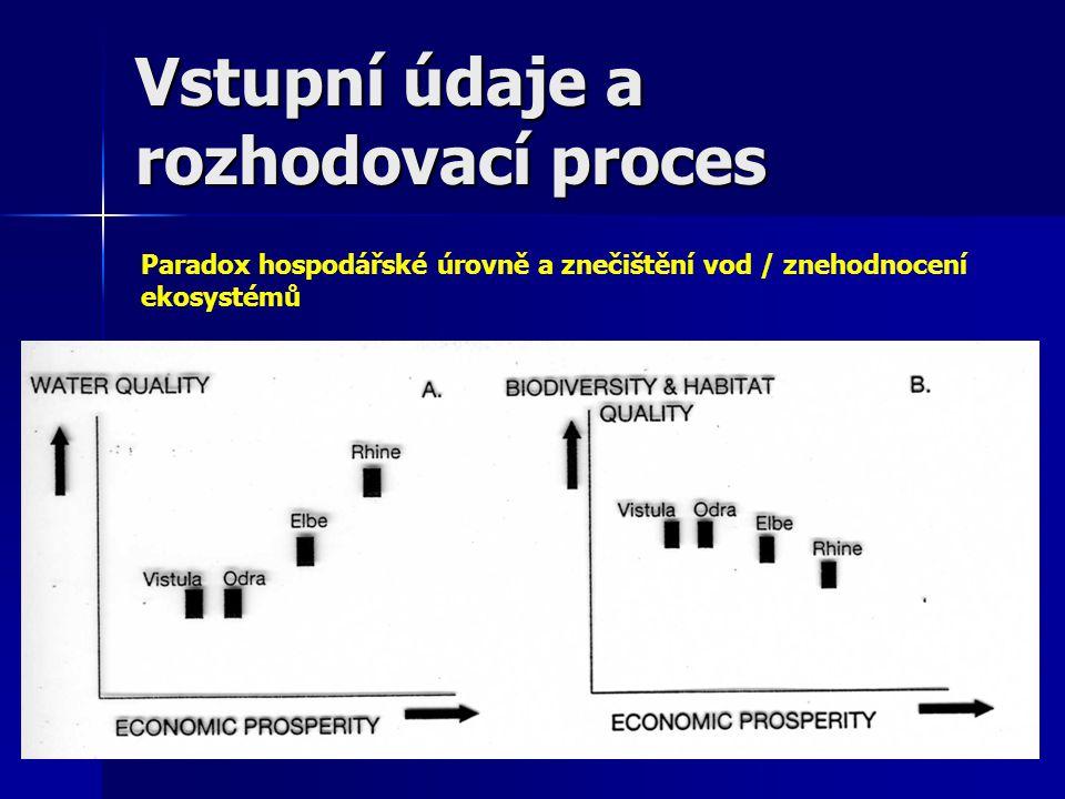 Integrovaný ekologicko- ekonomické-sociální management