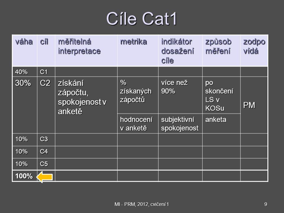 9MI - PRM, 2012, cvičení 1 Cíle Cat1 váhacíl měřitelná interpretace metrika indikátor dosažení cíle způsob měření zodpo vídá 40%C1 30%C2 získání zápočtu, spokojenost v anketě % získaných zápočtů více než 90% po skončení LS v KOSu PM hodnocení v anketě subjektivní spokojenost anketa 10%C3 10%C4 10%C5 100%