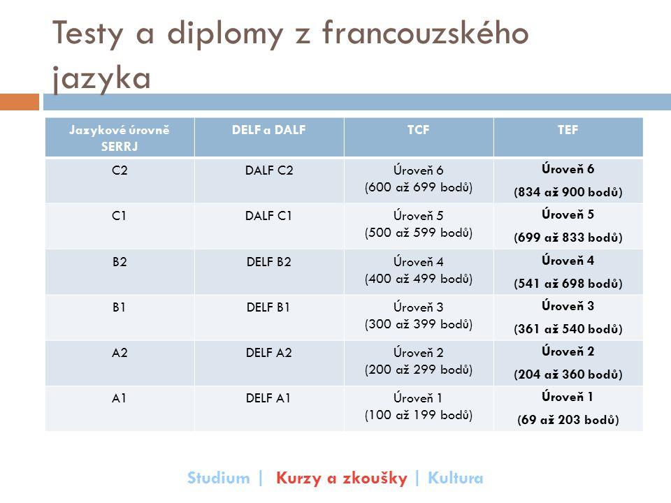Testy a diplomy z francouzského jazyka Jazykové úrovně SERRJ DELF a DALFTCFTEF C2DALF C2Úroveň 6 (600 až 699 bodů) Úroveň 6 (834 až 900 bodů)  C1DALF