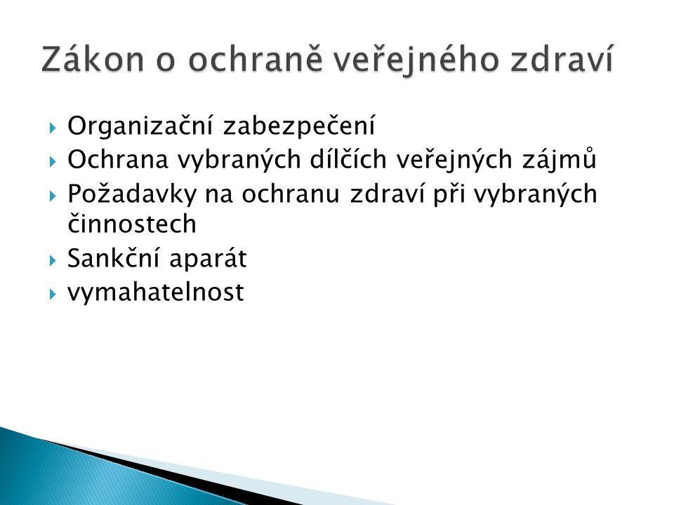  Organizační zabezpečení  Ochrana vybraných dílčích veřejných zájmů  Požadavky na ochranu zdraví při vybraných činnostech  Sankční aparát  vymahatelnost