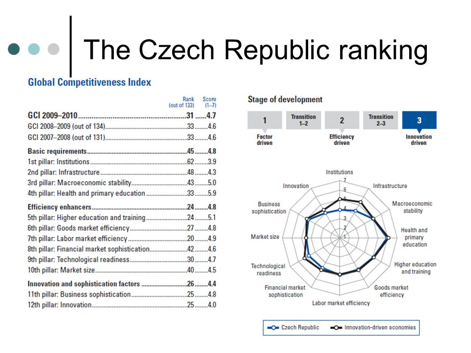 The Czech Republic ranking