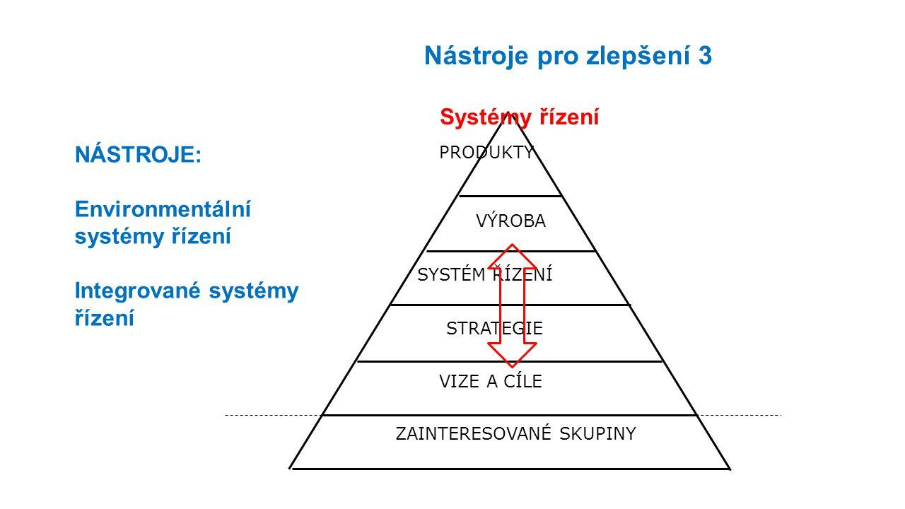 ZAINTERESOVANÉ SKUPINY STRATEGIE VIZE A CÍLE SYSTÉM ŘÍZENÍ VÝROBA PRODUKTY Systémy řízení Nástroje pro zlepšení 3 NÁSTROJE: Environmentální systémy řízení Integrované systémy řízení