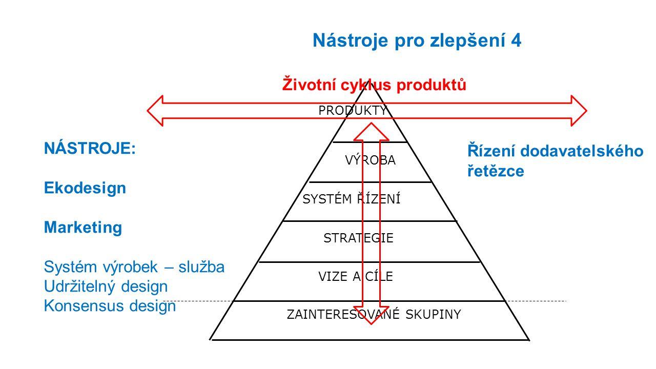 ZAINTERESOVANÉ SKUPINY STRATEGIE VIZE A CÍLE SYSTÉM ŘÍZENÍ VÝROBA PRODUKTY Životní cyklus produktů Nástroje pro zlepšení 4 NÁSTROJE: Ekodesign Marketi
