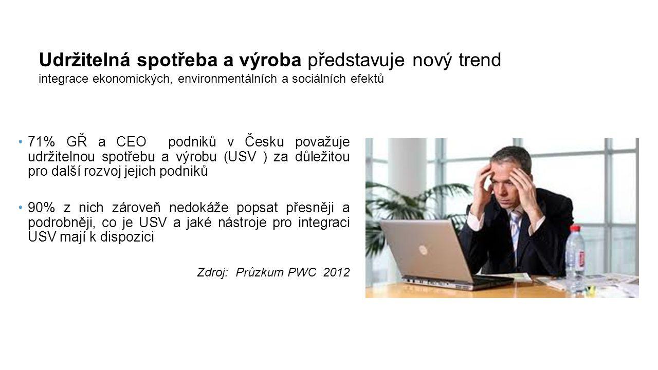 71% GŘ a CEO podniků v Česku považuje udržitelnou spotřebu a výrobu (USV ) za důležitou pro další rozvoj jejich podniků 90% z nich zároveň nedokáže popsat přesněji a podrobněji, co je USV a jaké nástroje pro integraci USV mají k dispozici Zdroj: Průzkum PWC 2012 Udržitelná spotřeba a výroba představuje nový trend integrace ekonomických, environmentálních a sociálních efektů