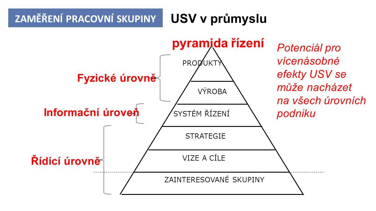 ZAINTERESOVANÉ SKUPINY STRATEGIE VIZE A CÍLE SYSTÉM ŘÍZENÍ VÝROBA PRODUKTY pyramida řízení Informační úroveň USV v průmyslu Fyzické úrovně Řídící úrovně ZAMĚŘENÍ PRACOVNÍ SKUPINY Potenciál pro vícenásobné efekty USV se může nacházet na všech úrovních podniku