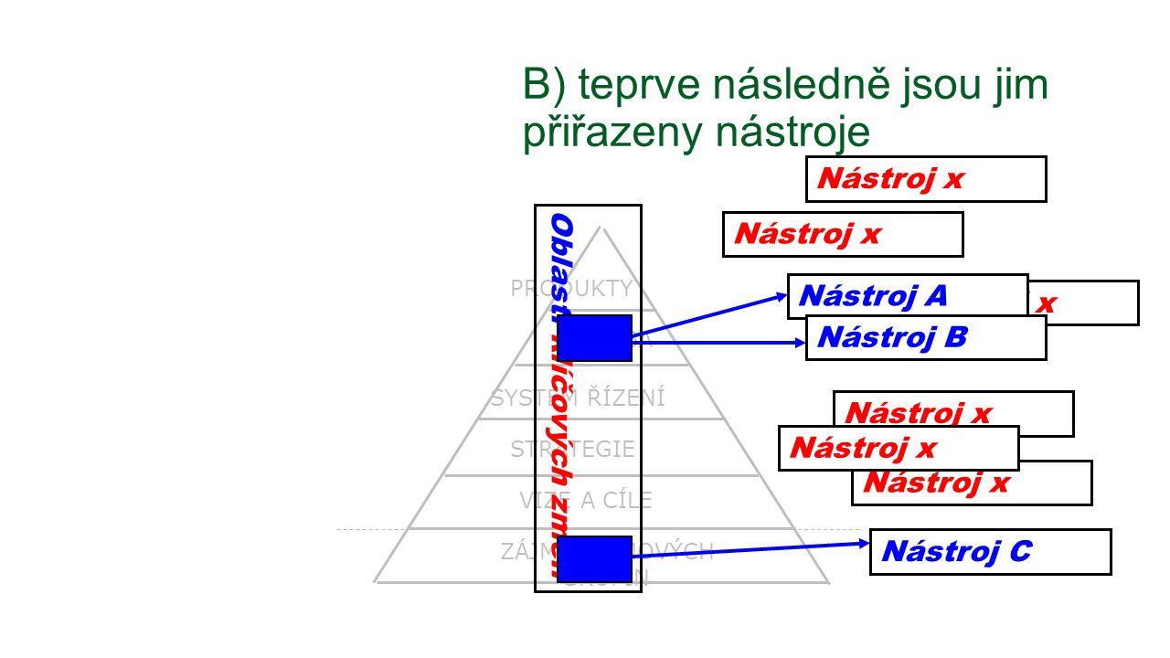 Nástroj x ZÁJMY ZÁJMOVÝCH SKUPIN STRATEGIE VIZE A CÍLE SYSTÉM ŘÍZENÍ VÝROBA PRODUKTY B) teprve následně jsou jim přiřazeny nástroje Oblasti klíčových změn Nástroj x Nástroj A Nástroj B Nástroj x Nástroj C Nástroj x