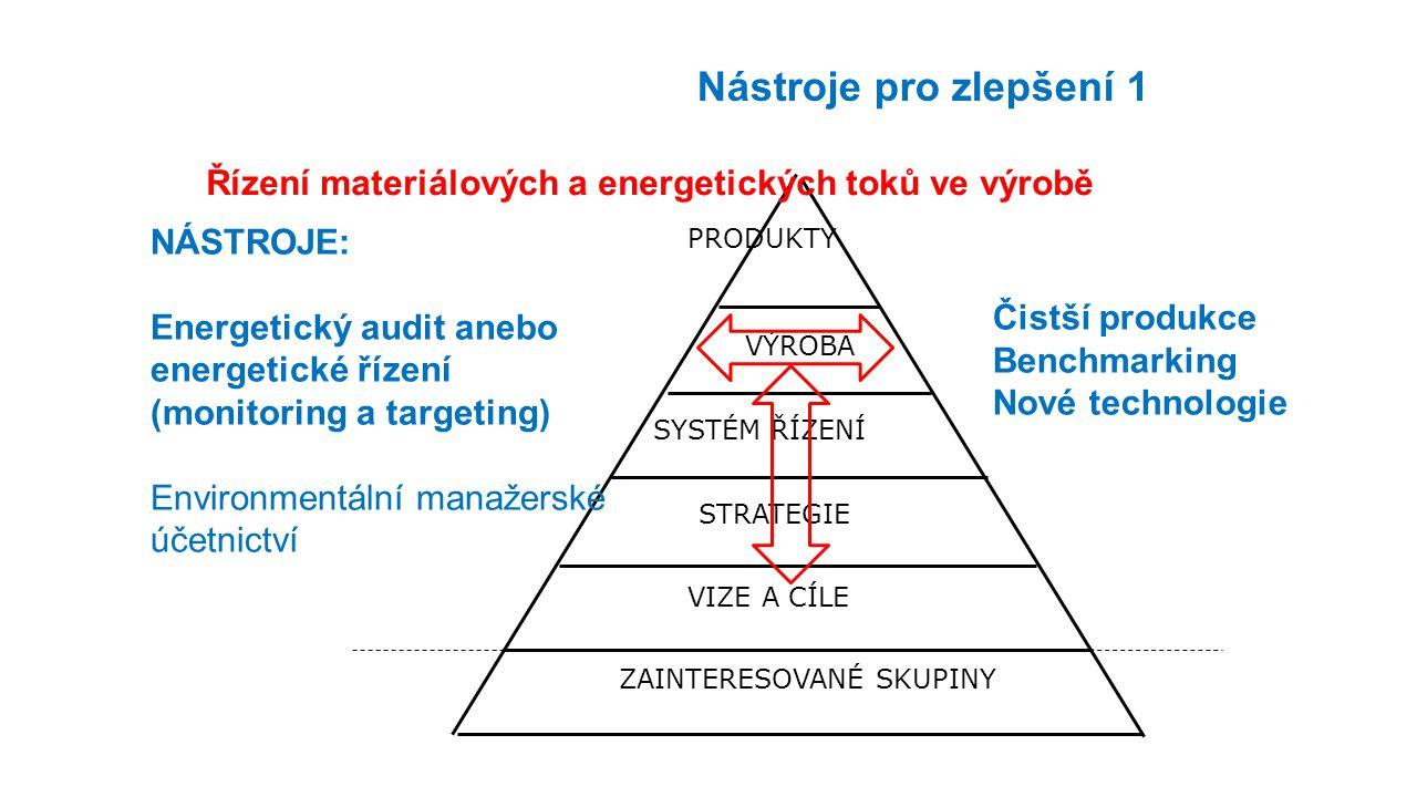 ZAINTERESOVANÉ SKUPINY STRATEGIE VIZE A CÍLE SYSTÉM ŘÍZENÍ VÝROBA PRODUKTY Řízení materiálových a energetických toků ve výrobě Nástroje pro zlepšení 1 NÁSTROJE: Energetický audit anebo energetické řízení (monitoring a targeting) Environmentální manažerské účetnictví Čistší produkce Benchmarking Nové technologie