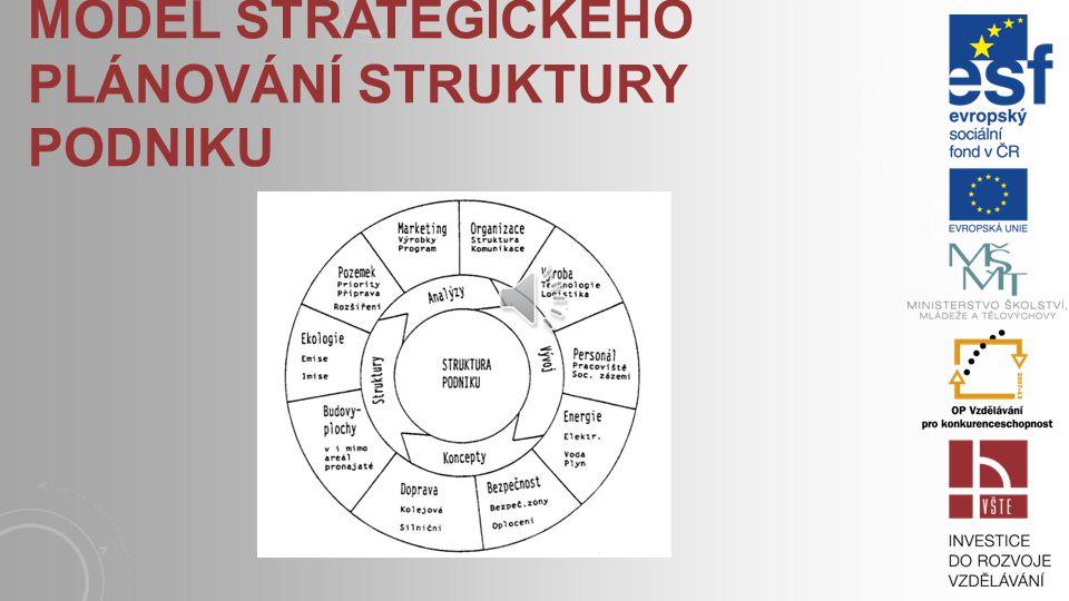 PODNĚTY K PLÁNOVÁNÍ Podnětů k plánování může být celá řada, uveďme si jen příklady – restrukturalizace podniku, změna výroby, změna majitele, zvýšení nebo omezení produkce, zlepšení hospodářských výsledků popř.
