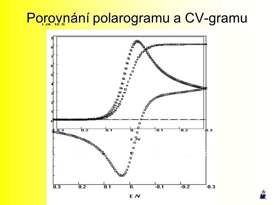 Porovnání polarogramu a CV-gramu
