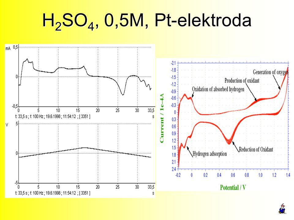 H 2 SO 4, 0,5M, Pt-elektroda