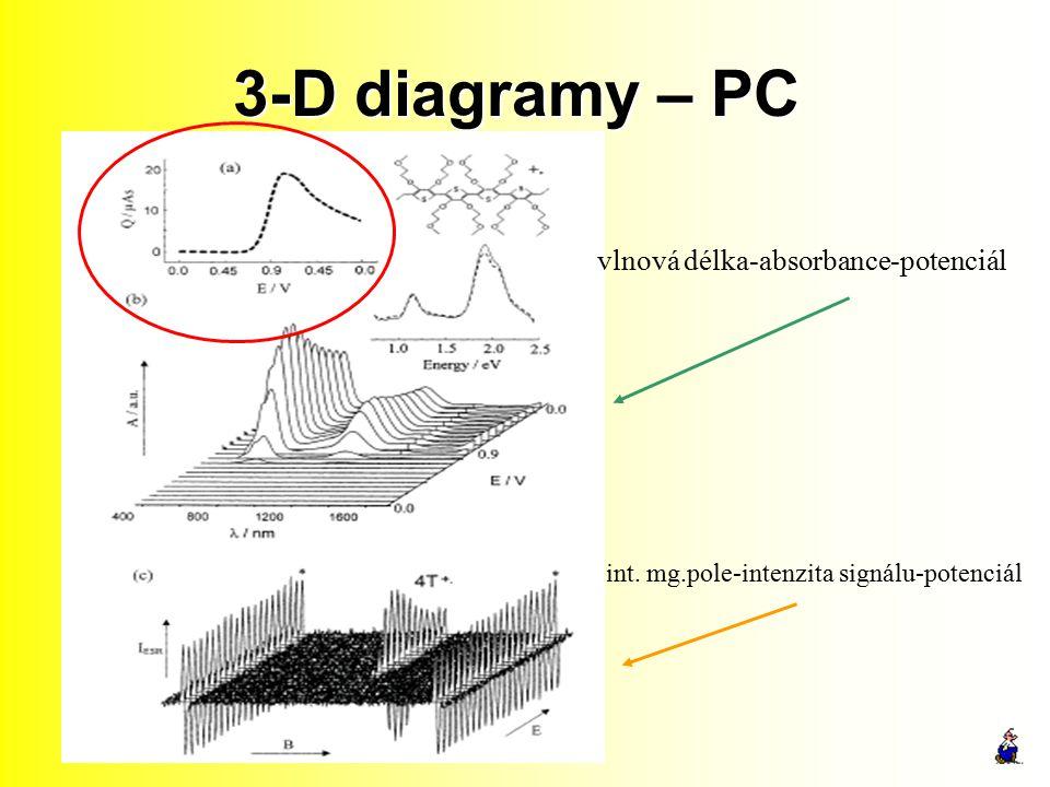 3-D diagramy – PC vlnová délka-absorbance-potenciál int. mg.pole-intenzita signálu-potenciál