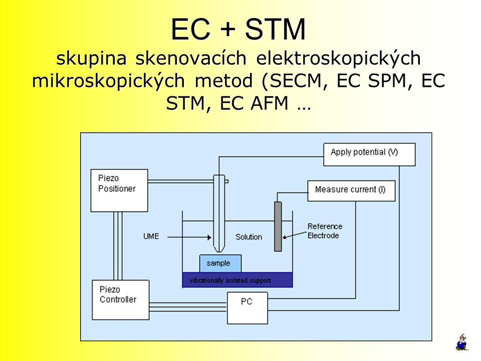 EC + STM skupina skenovacích elektroskopických mikroskopických metod (SECM, EC SPM, EC STM, EC AFM …