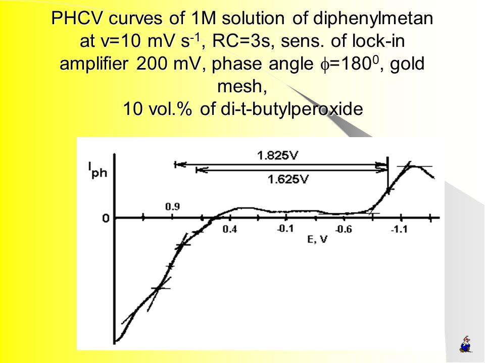 PHCV curves of 1M solution of diphenylmetan at v=10 mV s -1, RC=3s, sens. of lock-in amplifier 200 mV, phase angle  =180 0, gold mesh, 10 vol.% of di