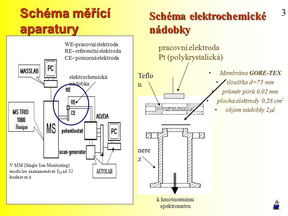Schéma měřící aparatury 3 elektrochemická nádobka WE-pracovní elektroda RE- referenční elektroda CE- pomocná elektroda V SIM (Single Ion Monitoring) m