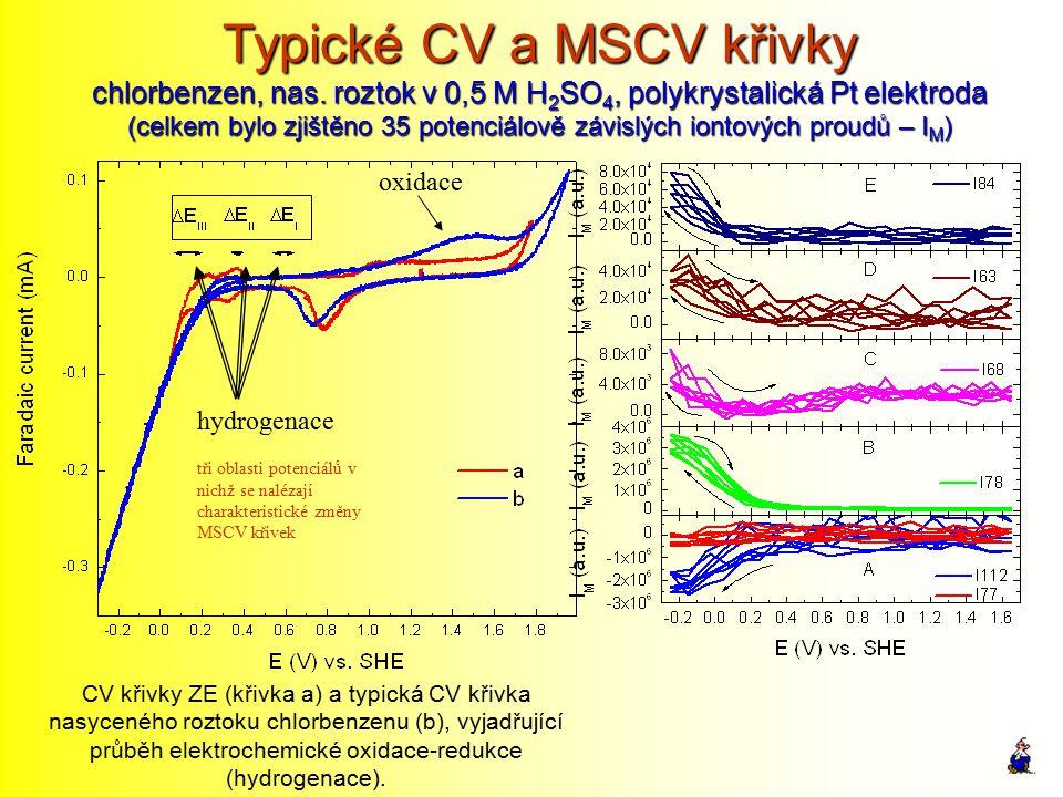 Typické CV a MSCV křivky chlorbenzen, nas. roztok v 0,5 M H 2 SO 4, polykrystalická Pt elektroda (celkem bylo zjištěno 35 potenciálově závislých ionto