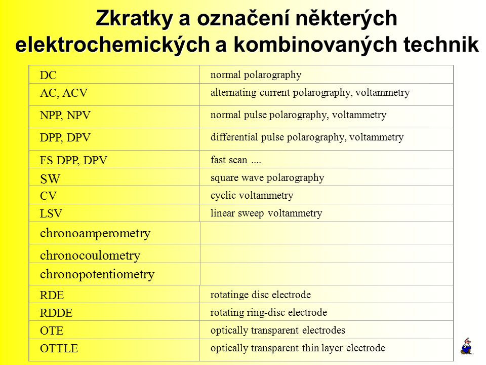 Zkratky a označení některých elektrochemických a kombinovaných technik DC normal polarography AC, ACV alternating current polarography, voltammetry NP