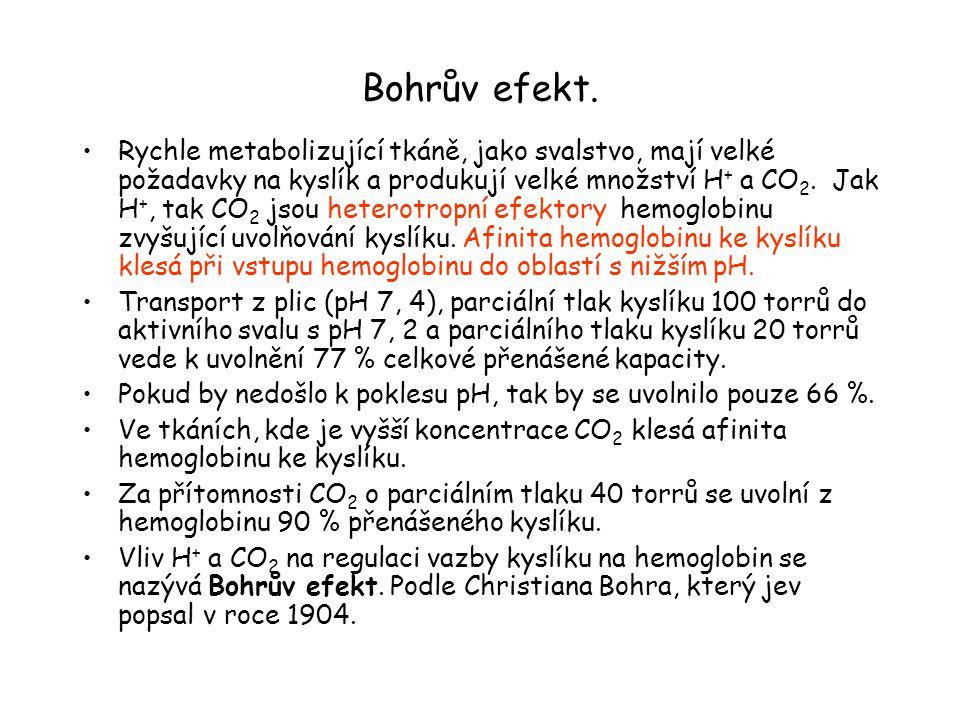 Bohrův efekt.