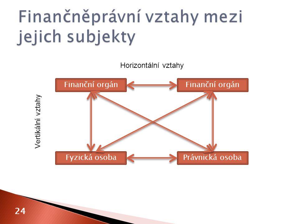 24 Finanční orgán Fyzická osobaPrávnická osoba Horizontální vztahy Vertikální vztahy