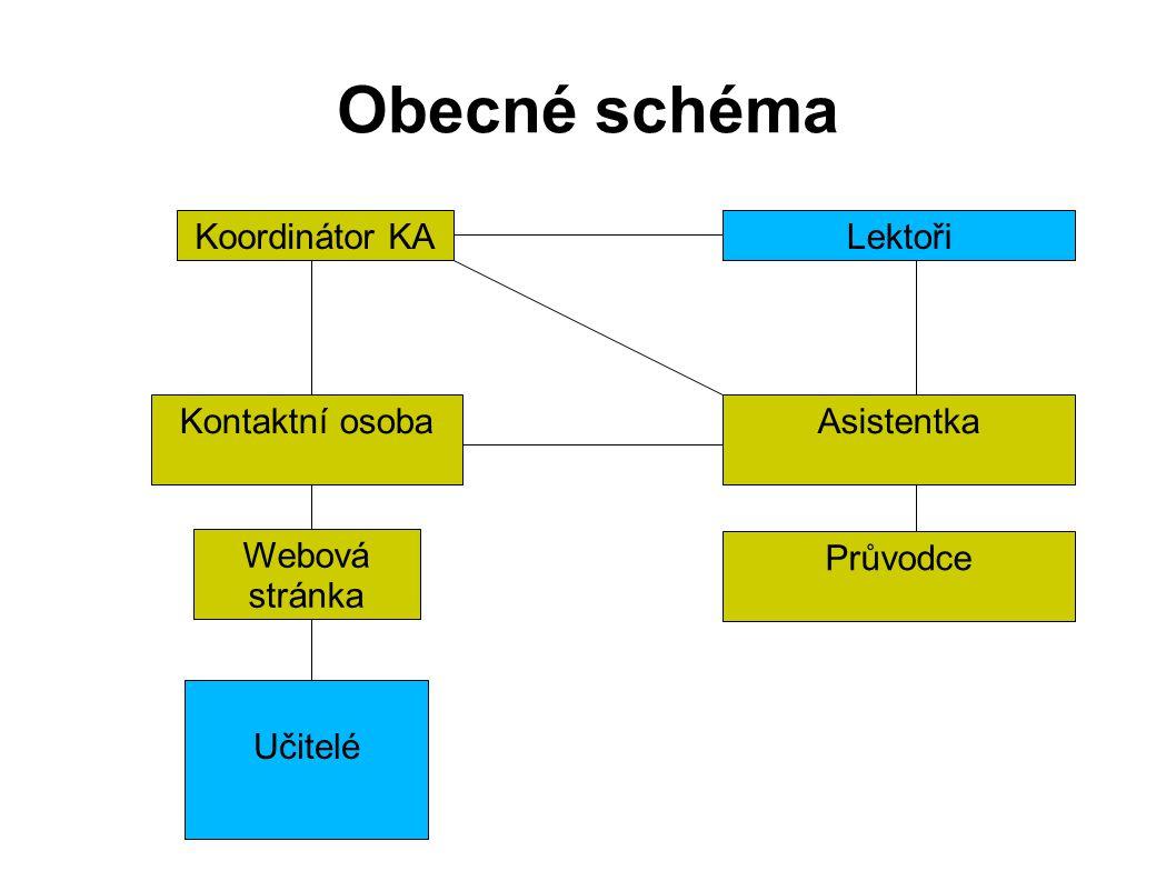 Obecné schéma LektořiKoordinátor KA AsistentkaKontaktní osoba Učitelé Webová stránka Průvodce