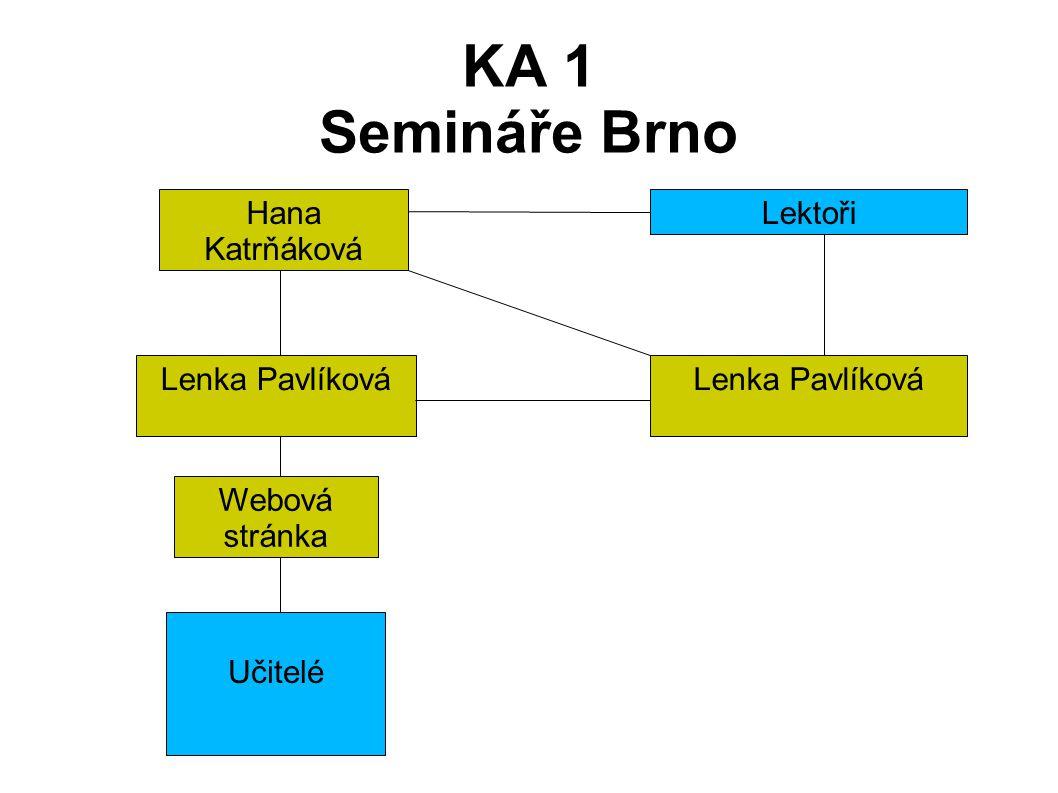 KA 1 Semináře Brno LektořiHana Katrňáková Lenka Pavlíková Učitelé Webová stránka