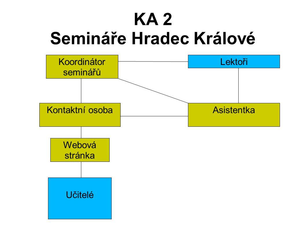KA 2 Semináře Hradec Králové LektořiKoordinátor seminářů AsistentkaKontaktní osoba Učitelé Webová stránka