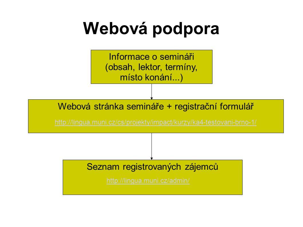 Webová podpora Informace o semináři (obsah, lektor, termíny, místo konání...) Webová stránka semináře + registrační formulář Seznam registrovaných zájemců http://lingua.muni.cz/cs/projekty/impact/kurzy/ka4-testovani-brno-1/ http://lingua.muni.cz/admin/