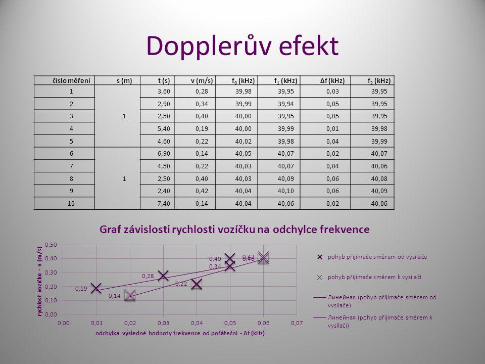 Dopplerův efekt číslo měřenís (m)t (s)v (m/s)f 0 (kHz)f 1 (kHz)Δf (kHz)f 2 (kHz) 1 1 3,600,2839,9839,950,0339,95 22,900,3439,9939,940,0539,95 32,500,4040,0039,950,0539,95 45,400,1940,0039,990,0139,98 54,600,2240,0239,980,0439,99 6 1 6,900,1440,0540,070,0240,07 74,500,2240,0340,070,0440,06 82,500,4040,0340,090,0640,08 92,400,4240,0440,100,0640,09 107,400,1440,0440,060,0240,06