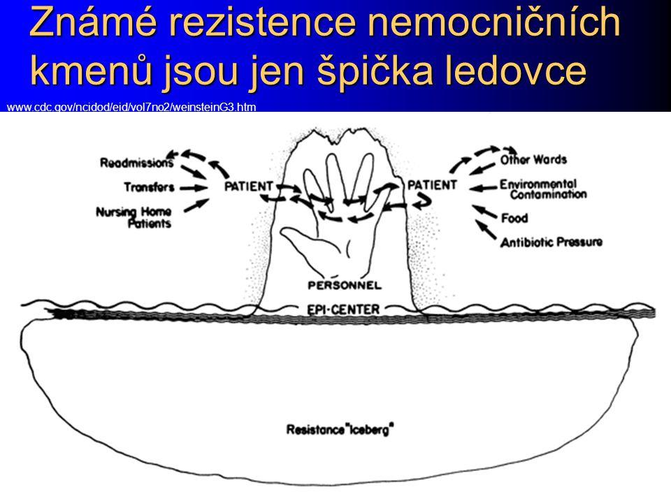 Známé rezistence nemocničních kmenů jsou jen špička ledovce www.cdc.gov/ncidod/eid/vol7no2/weinsteinG3.htm