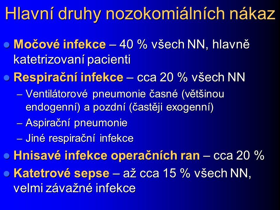 Hlavní druhy nozokomiálních nákaz Močové infekce – 40 % všech NN, hlavně katetrizovaní pacienti Močové infekce – 40 % všech NN, hlavně katetrizovaní p