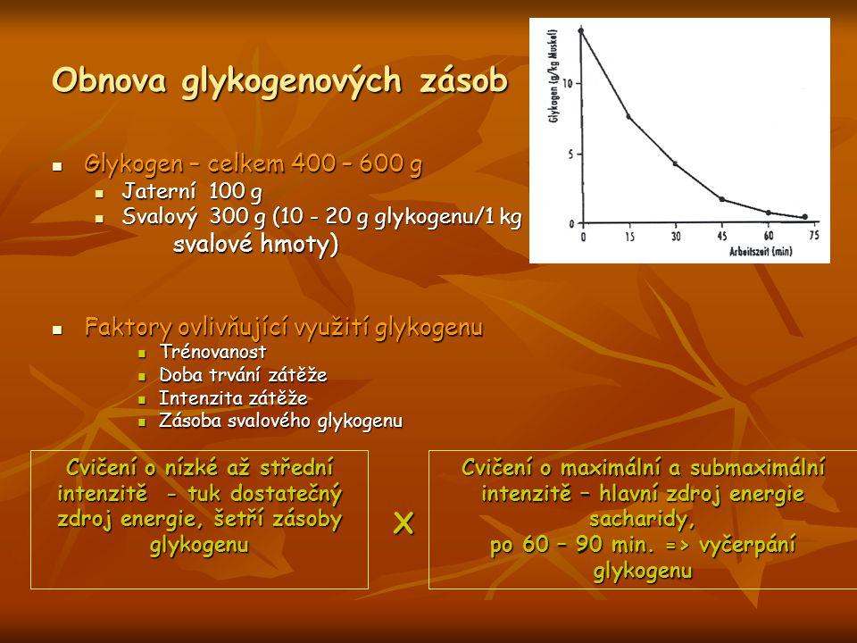 Obnova glykogenových zásob Glykogen – celkem 400 – 600 g Glykogen – celkem 400 – 600 g Jaterní 100 g Jaterní 100 g Svalový 300 g (10 - 20 g glykogenu/