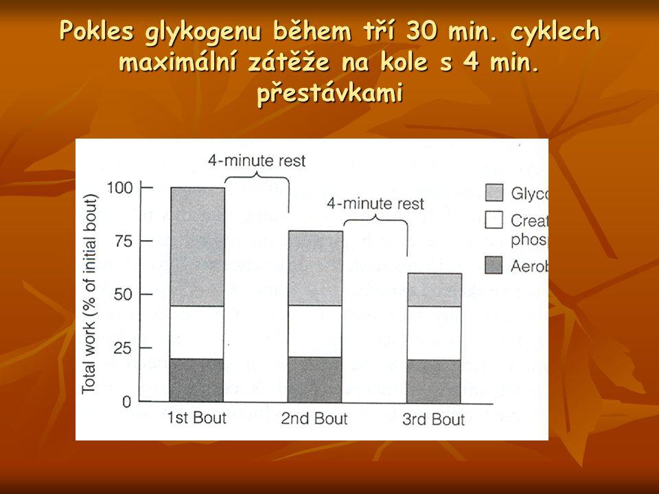 Pokles glykogenu během tří 30 min. cyklech maximální zátěže na kole s 4 min. přestávkami