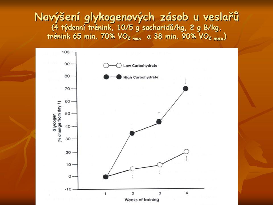 Navýšení glykogenových zásob u veslařů (4 týdenní trénink, 10/5 g sacharidů/kg, 2 g B/kg, trénink 65 min. 70% VO 2 max a 38 min. 90% VO 2 max )