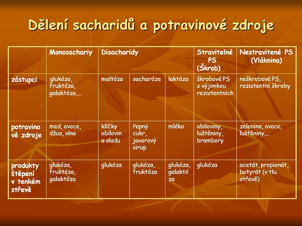 Dělení sacharidů a potravinové zdroje MonosachariyDisacharidyStravitelné PS (Škrob) Nestravitené PS (Vláknina) zástupci glukóza, fruktóza, galaktóza,…