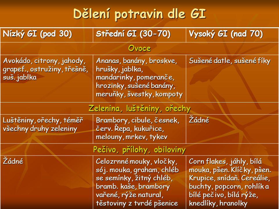 Dělení potravin dle GI Nízký GI (pod 30) Střední GI (30-70) Vysoký GI (nad 70) Sladkosti Hořká čokoláda, fruktóza, kaaový prášek, náhradní sladidla Čokolády, musli tyčinky, nutela, bebe dobré ráno Cukr, med, čok.