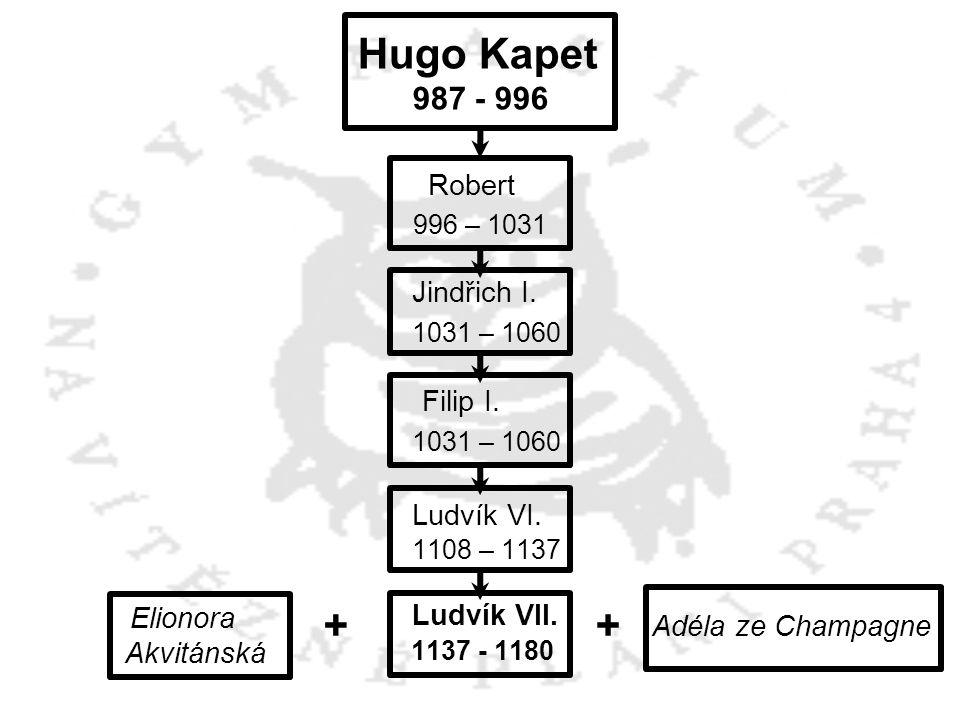 Hugo Kapet 987 - 996 Robert 996 – 1031 Jindřich I. 1031 – 1060 Filip I. 1031 – 1060 Ludvík VI. 1108 – 1137 Ludvík VII. 1137 - 1180 Adéla ze Champagne