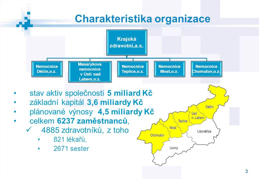 3 Charakteristika organizace stav aktiv společnosti 5 miliard Kč základní kapitál 3,6 miliardy Kč plánované výnosy 4,5 miliardy Kč celkem 6237 zaměstnanců, 4885 zdravotníků, z toho 821 lékařů, 2671 sester Krajská zdravotní,a.s.