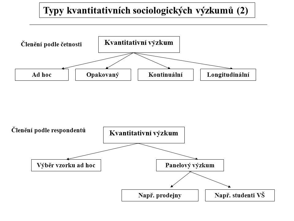 Typy kvantitativních sociologických výzkumů (2) Ad hoc Kvantitativní výzkum OpakovanýKontinuálníLongitudinální Členění podle četnosti Členění podle re