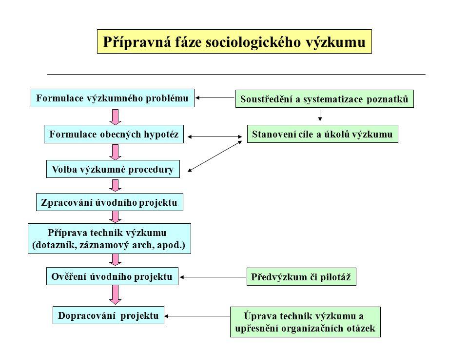 Přípravná fáze sociologického výzkumu Formulace výzkumného problému Formulace obecných hypotéz Volba výzkumné procedury Zpracování úvodního projektu O